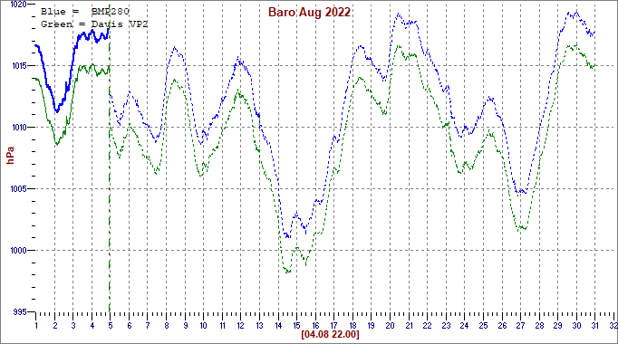 Barometric pressure during the month