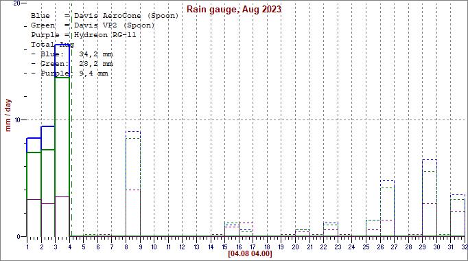 Sademäärät